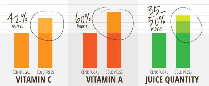 Nutrienti estrattori vs centrifughe
